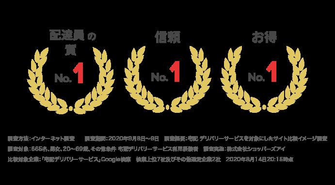 Demaecanは各部門で最高の評価を獲得。