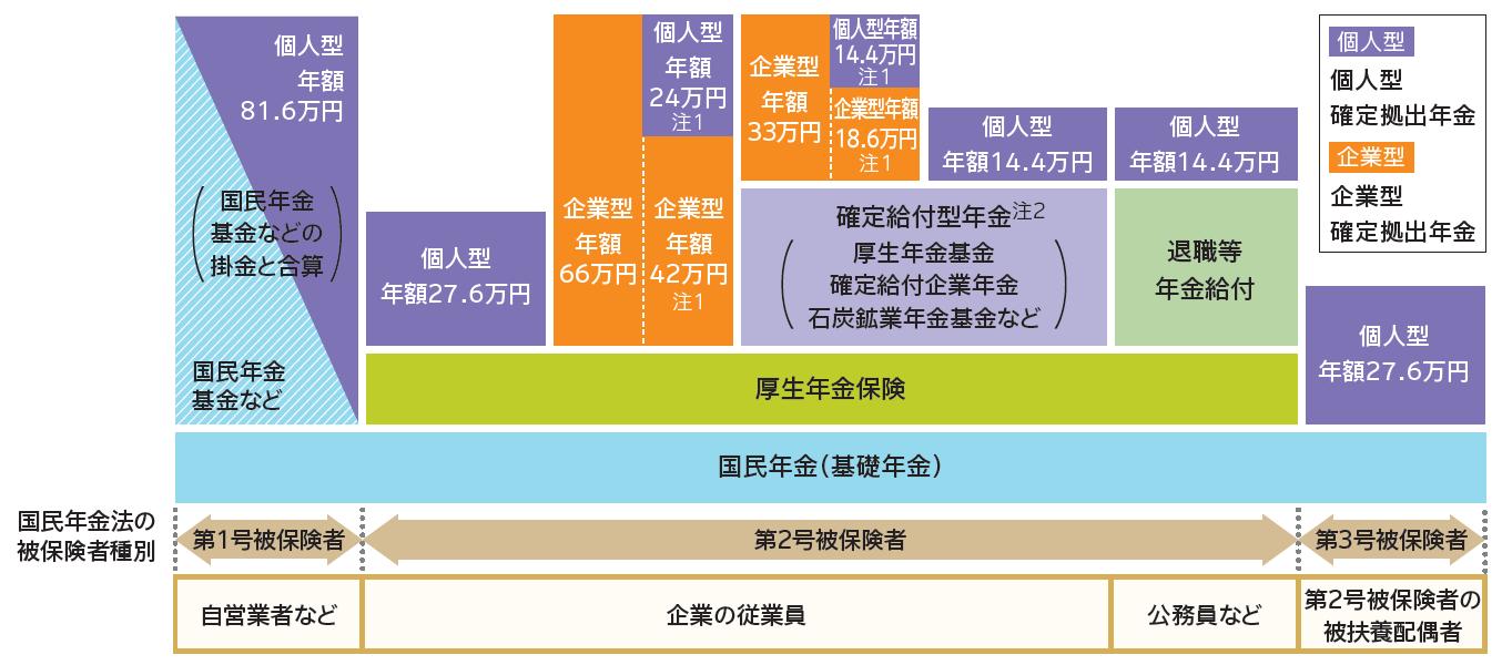 年金制度階層図