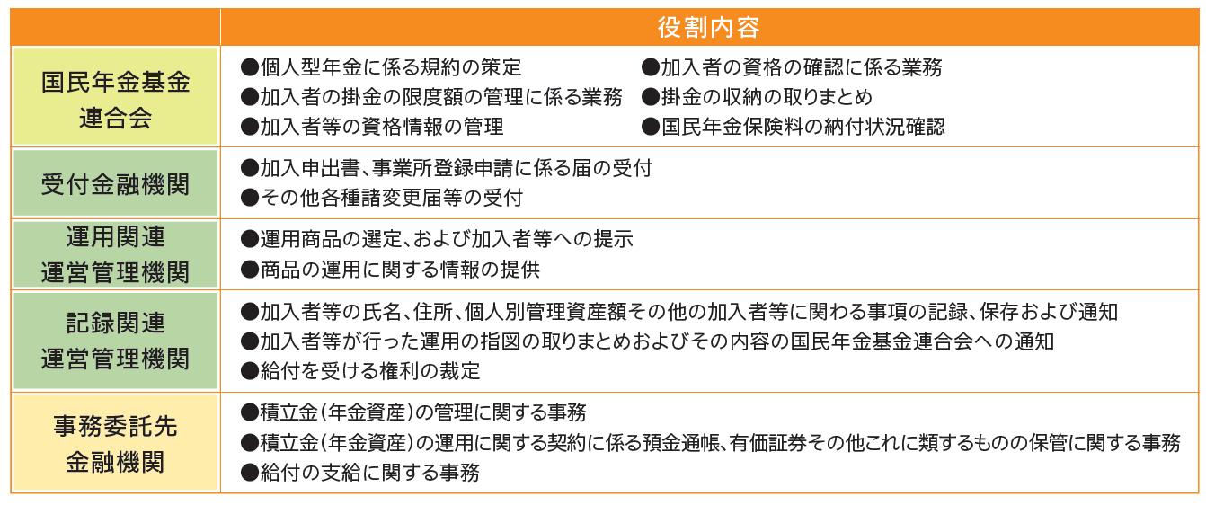 各機関の役割表