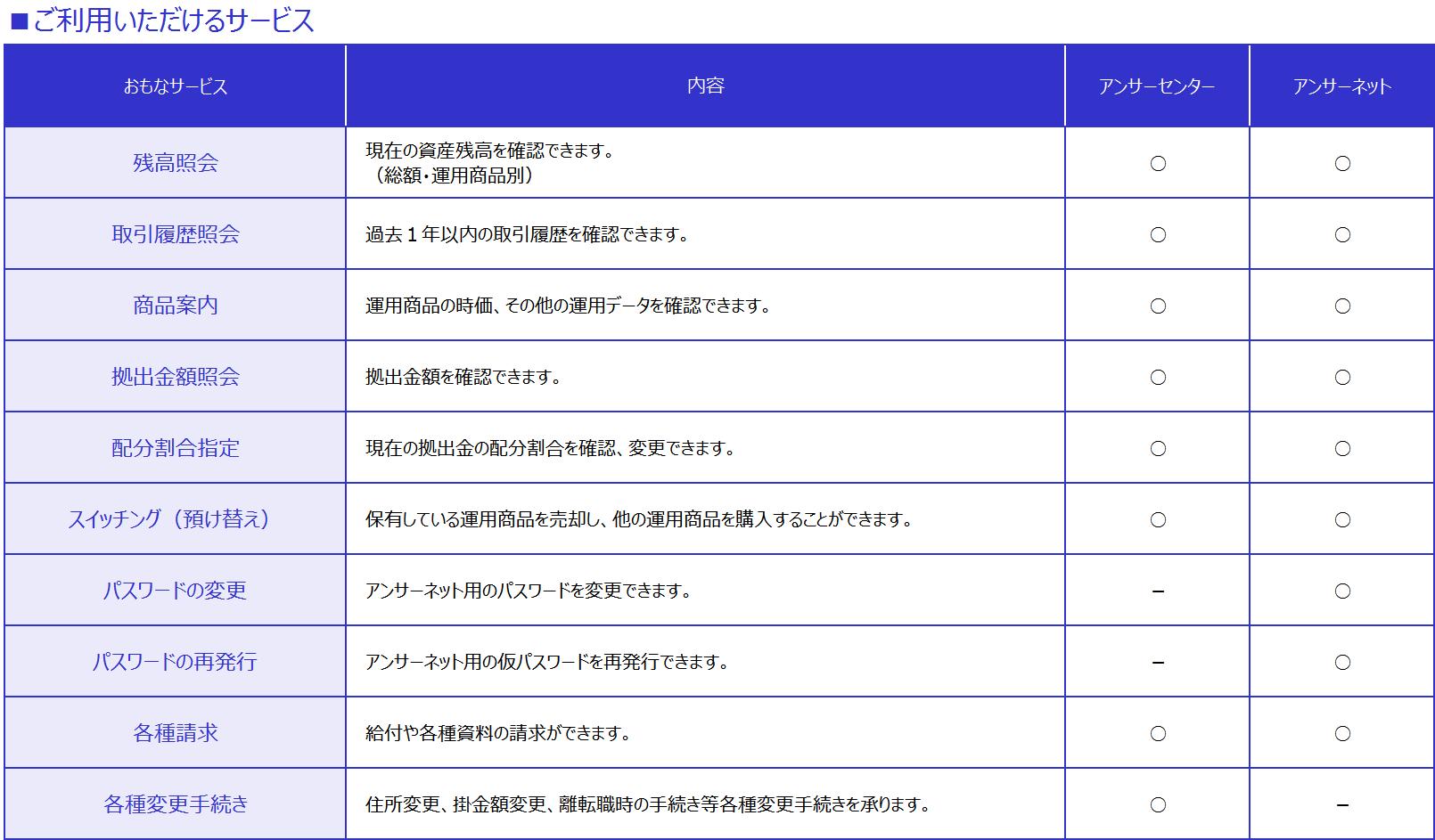 アンサーネット/アンサーセンター○✕表