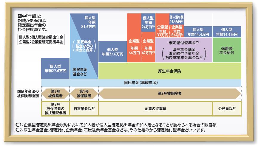 日本の年金制度と個人型確定拠出年金の位置づけ1