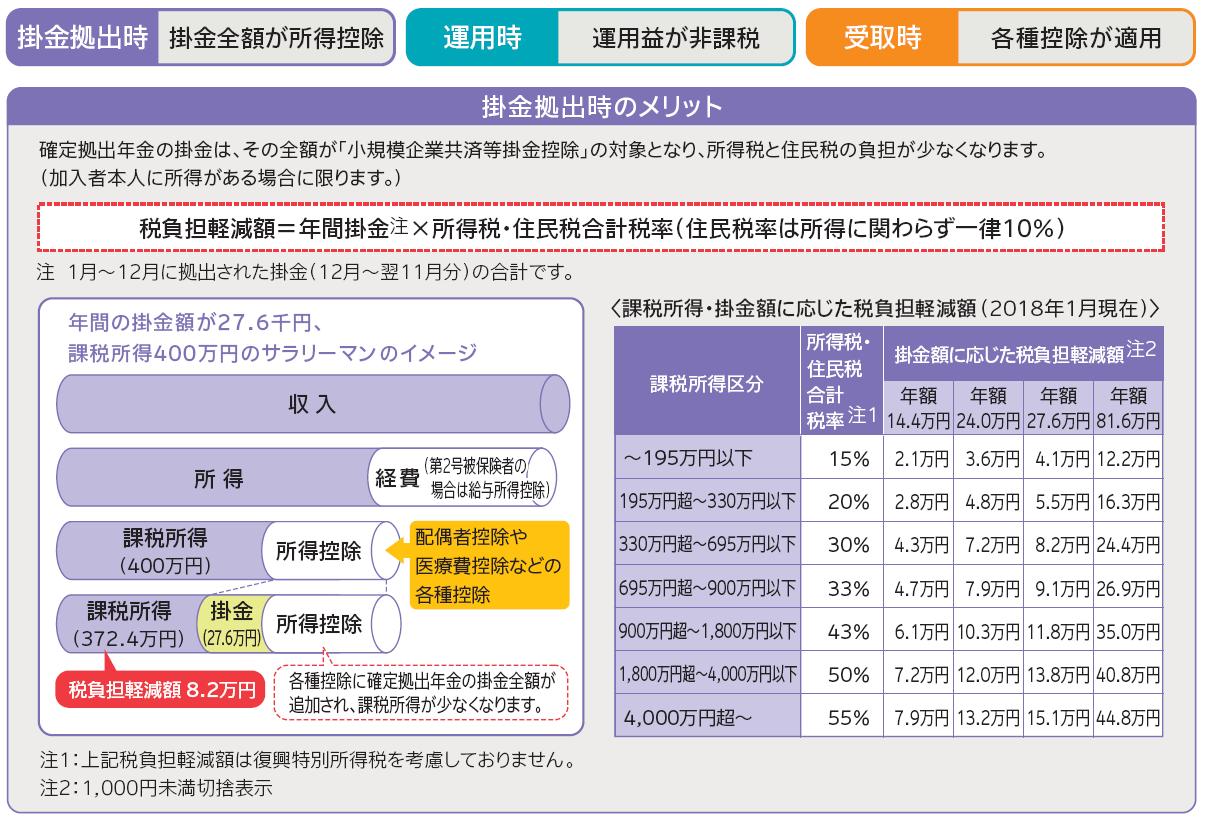 個人型確定拠出年金の税制メリット1